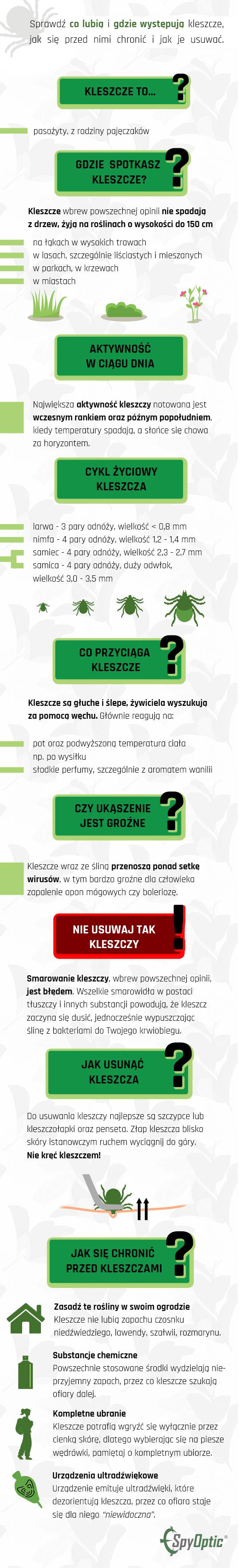 kleszcze-infografika