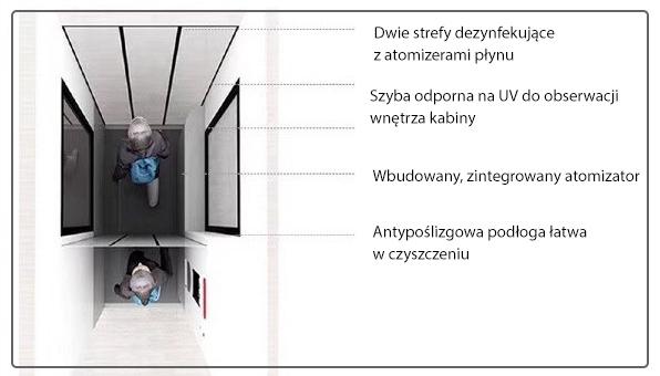charakterystyka kabiny dezynfekującej